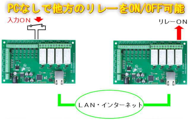 P2P リモートI/O機能