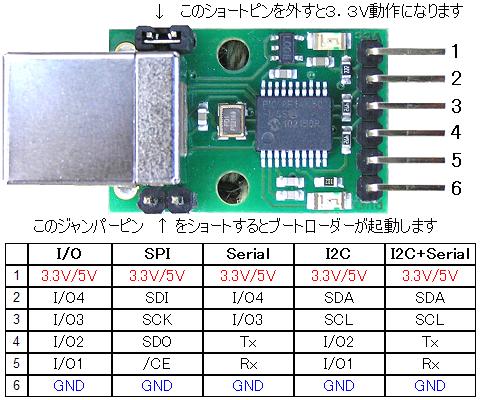USB-ISS 端子